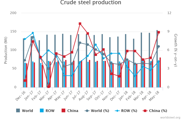 May 2018 Crude Steel Production